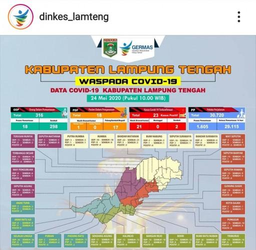 Klaster Temboro Kembali Sumbang Kasus Covid-19 di Lamteng